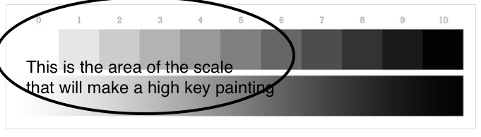 Value Scale from 1-10. I've circled the values that can be used in a high key painting.